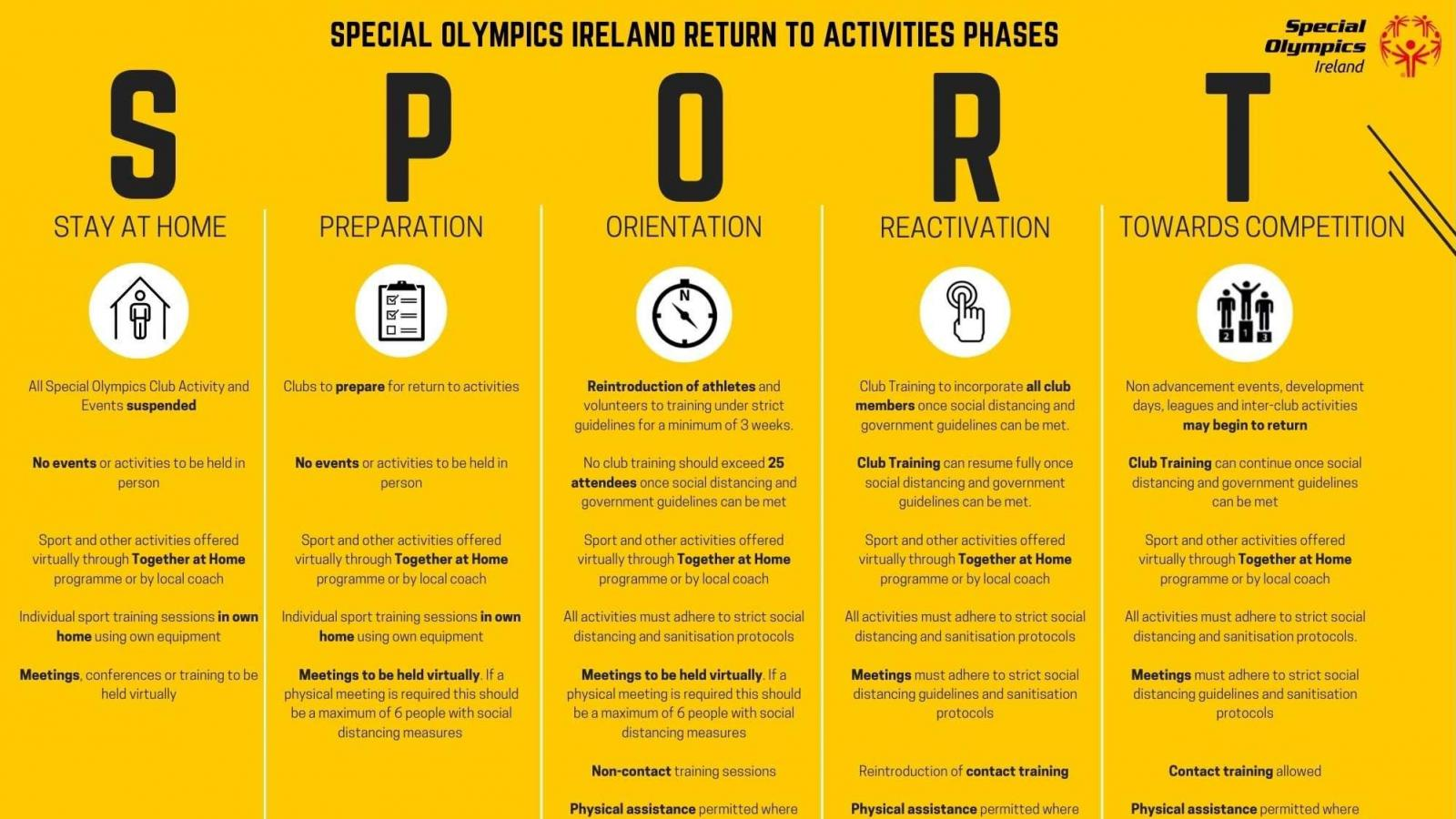 Return to Activities Phases